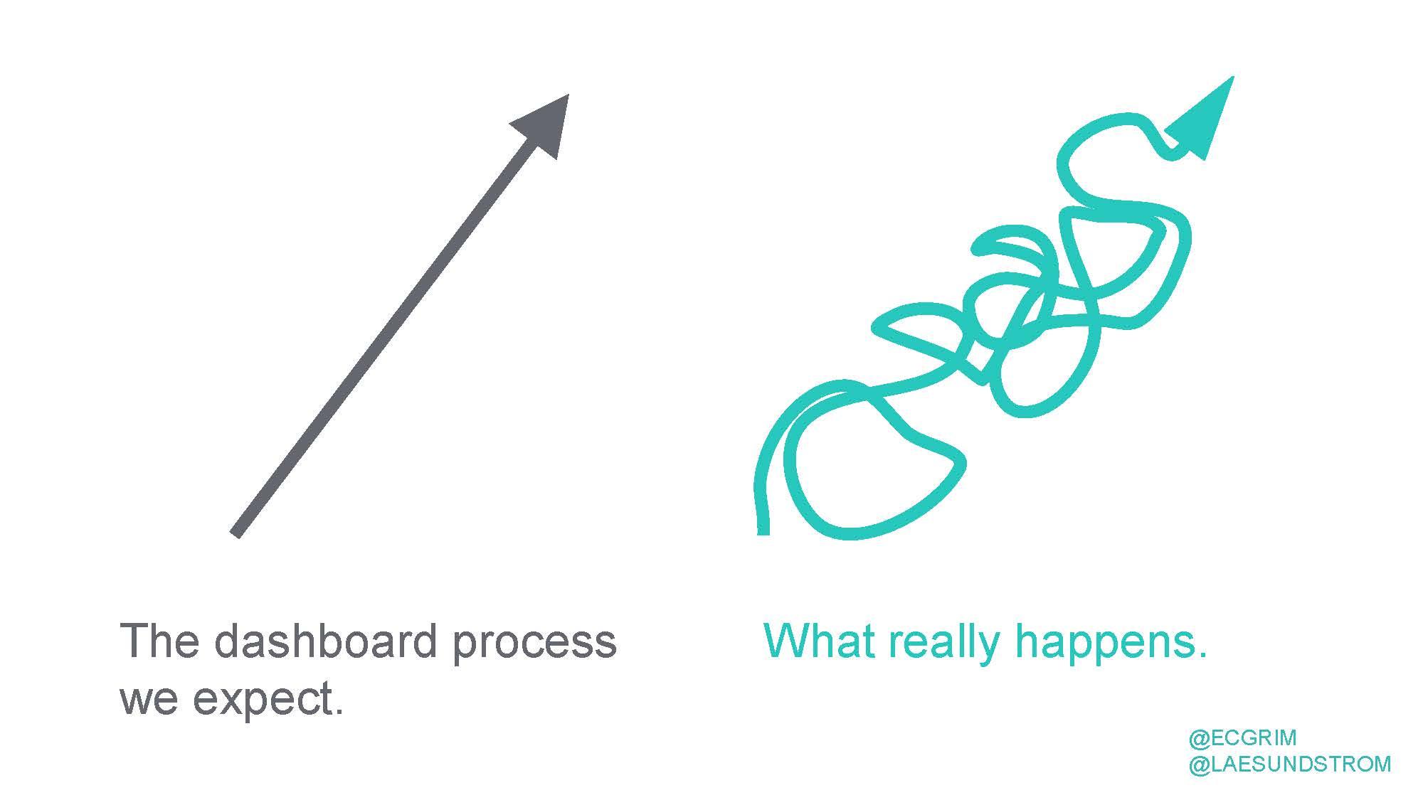 dashboard-design-process